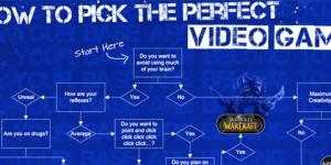 Elige tu vídeojuego favorito siguiendo este test