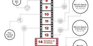 ¿En qué orden hay que ver las películas y series de Marvel?